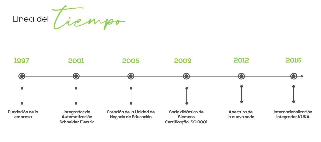 linha do tempo espanhol2