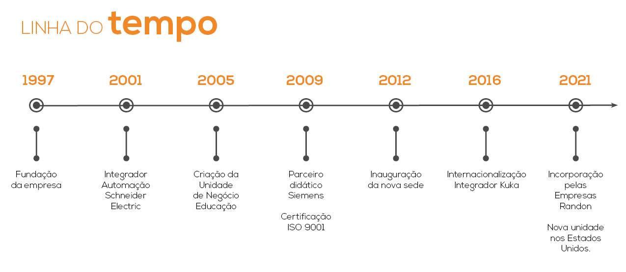 Linha do Tempo2021a